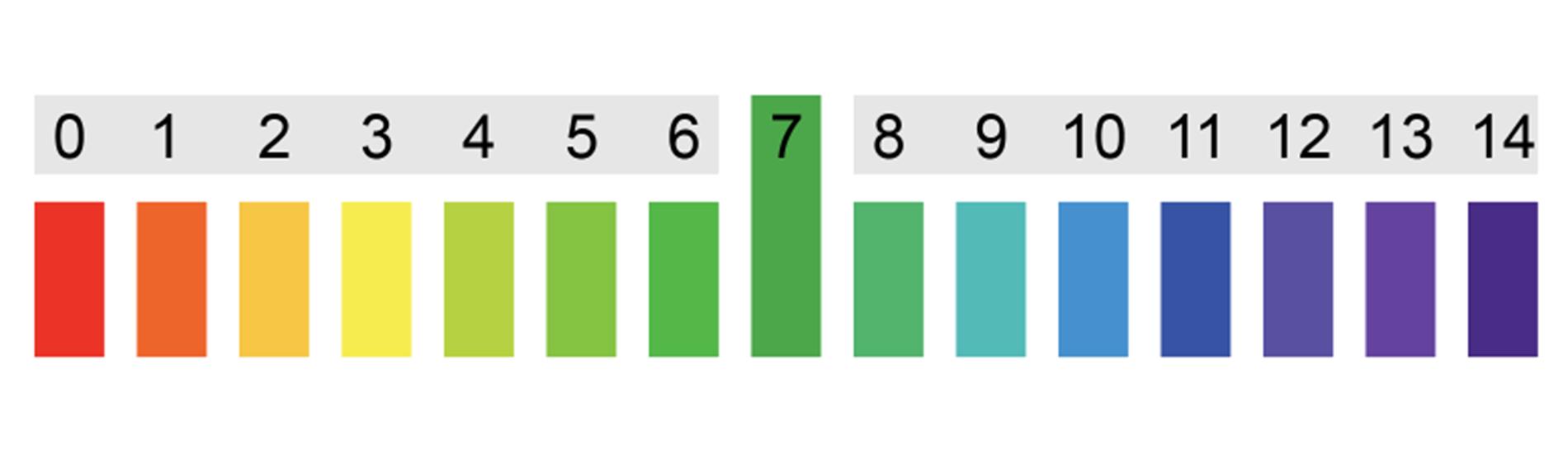 Der pH-Wert in der Reinigung